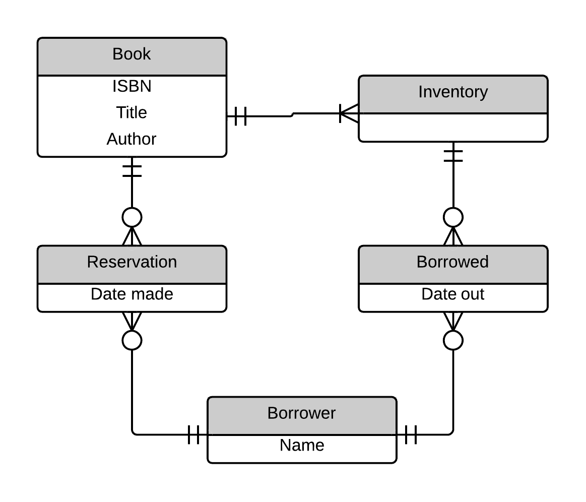 entity relationship diagram library - Simple Erd Diagram
